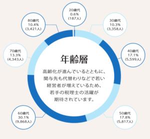 税理士の年齢円グラフ